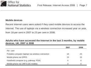 Internet connectivity Great Britain http://www.statistics.gov.uk/pdfdir/intc0209.pdf