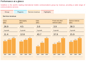 Vodafone Annual Report - http://www.vodafone.com/static/annual_report09/exec_summary/perf_at_a_glance/index.html