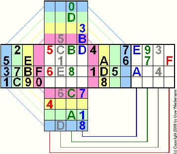 Sudokube (C) Uwe Wiedemann