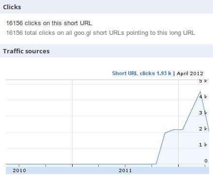 tfl statistics months 16000 clicks