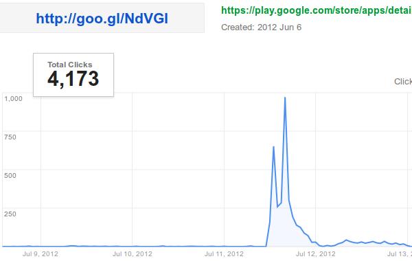 google vodafone stats