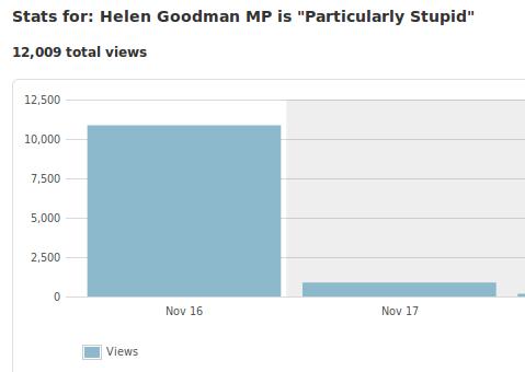 Goodman Stats