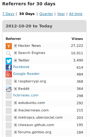 Referrer Stats