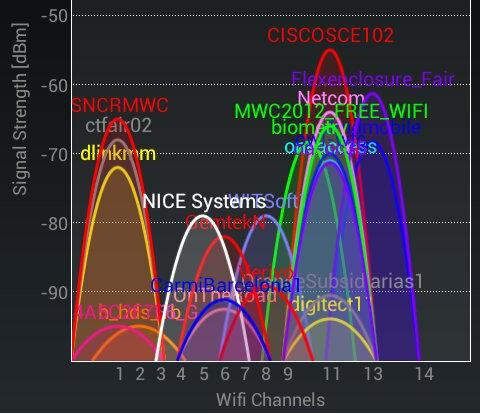 MWC12 Wifi