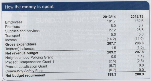 Police Spending