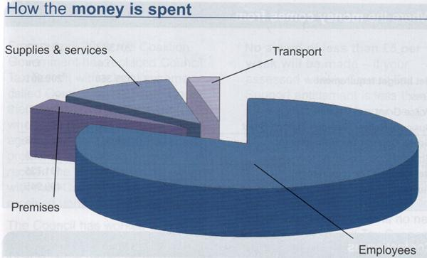 Surrey Police Pie Chart