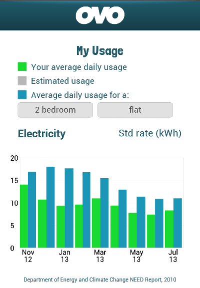 Average Electricity Usage-fs8