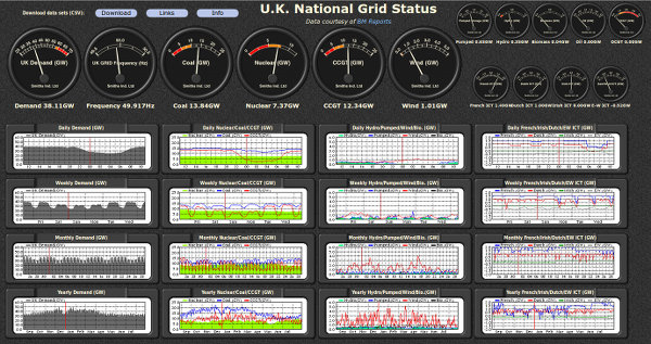 National Grid Data
