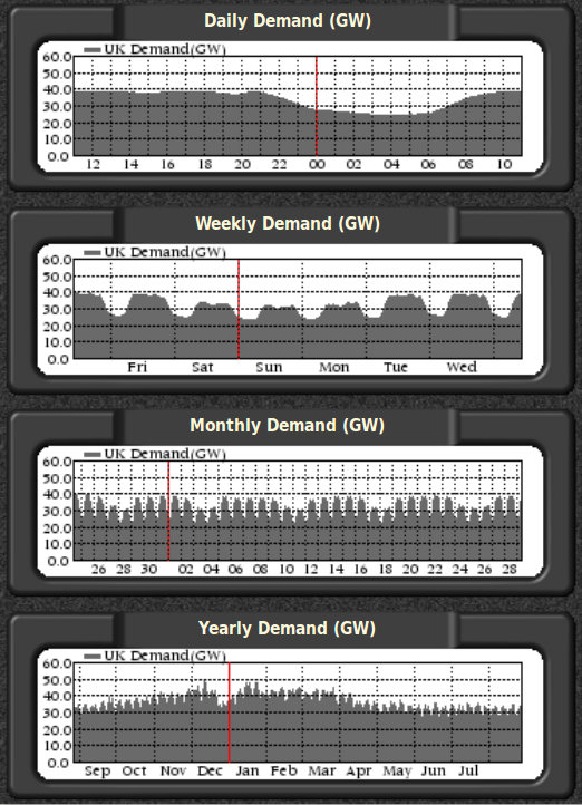 UK Electricity Demand