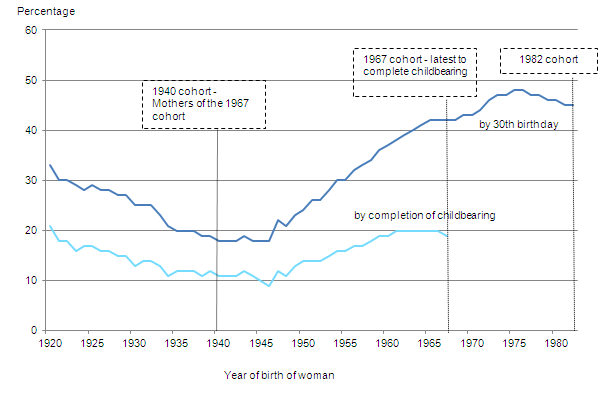 Graph showing Childlessness among women at age 45