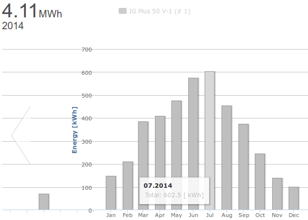 Yearly Solar Generation Graph
