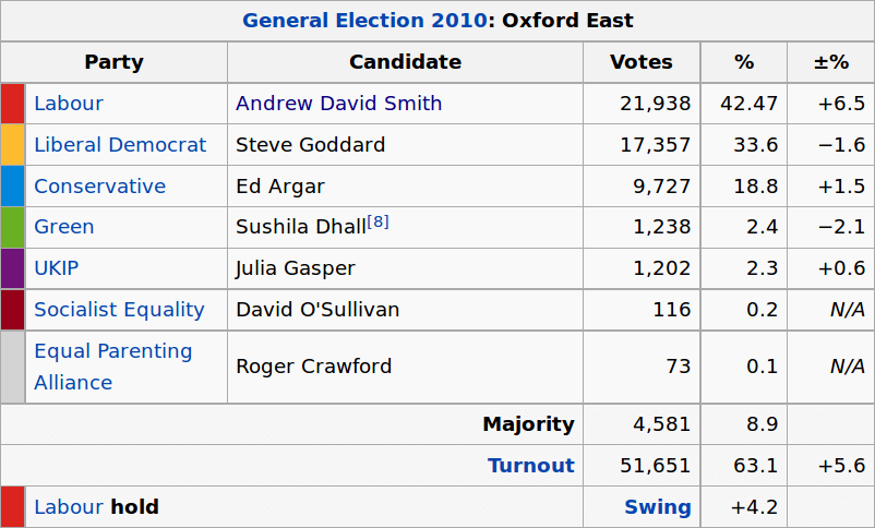 Oxford East Election Results