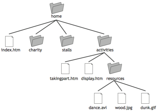 A screenshot of a computer folder structure
