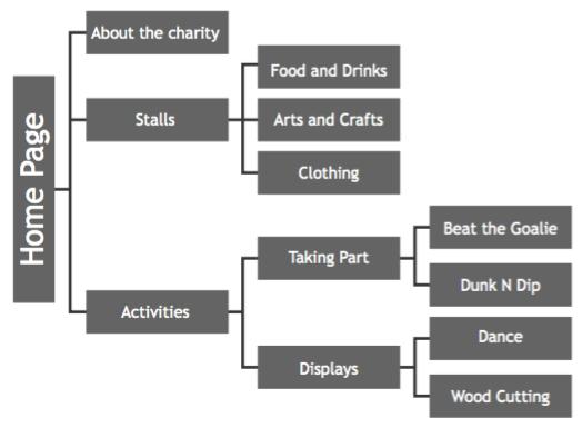 A tree diagram of a website