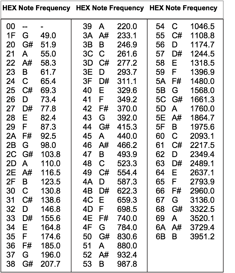 A list of musical notes and the Hex codes needed to make them play on the robot vacuum cleaner