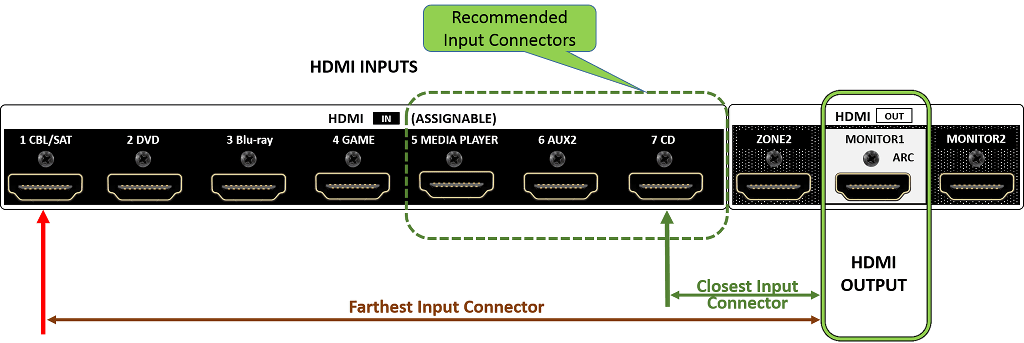 Diagram showing which ports are best.