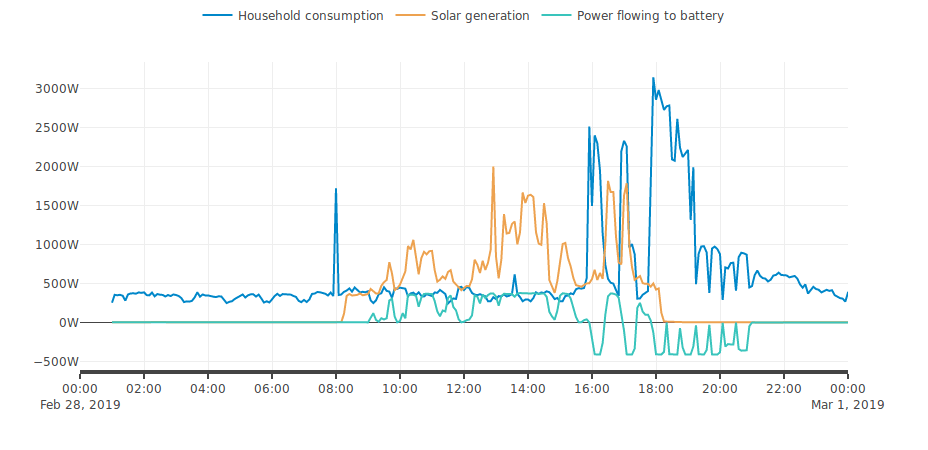 A graph of energy consumption.