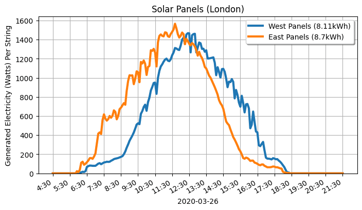 Graph showing the difference between east and west panels.