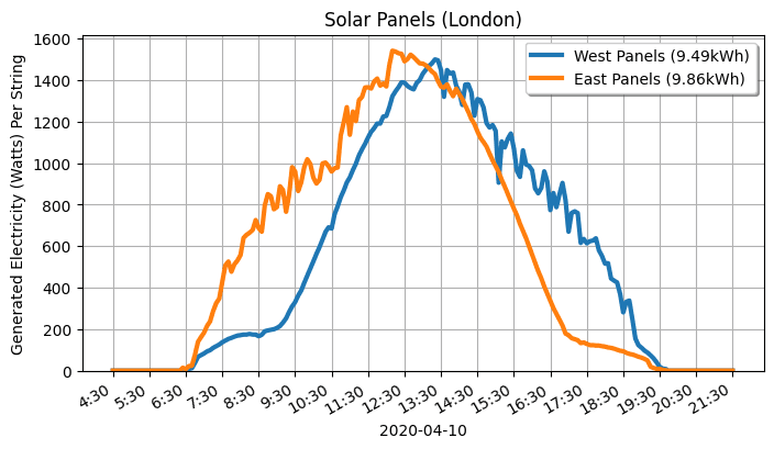 A graph of two solar generators. Both are fairly even.
