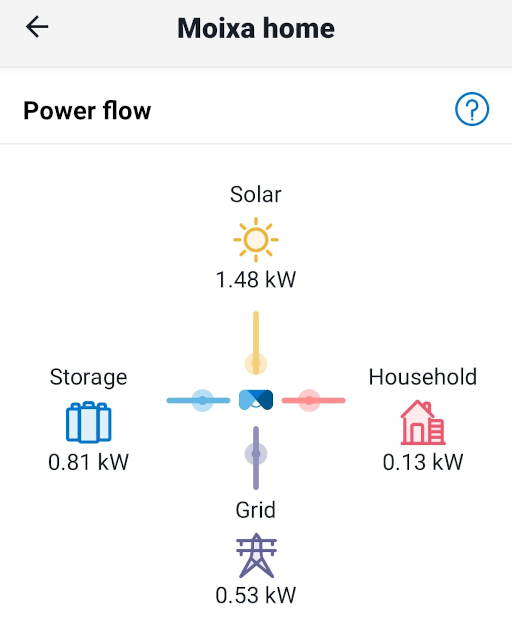 Chart showing solar being diverted to the house, battery, and grid.
