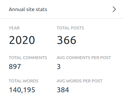 WordPrress stats showing 366 posts written.