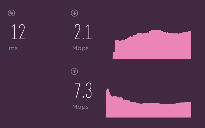 2Mbps down and 7 up.
