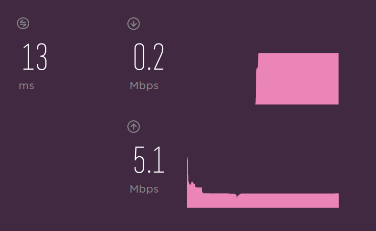 0.2Mbps Down and 5 up