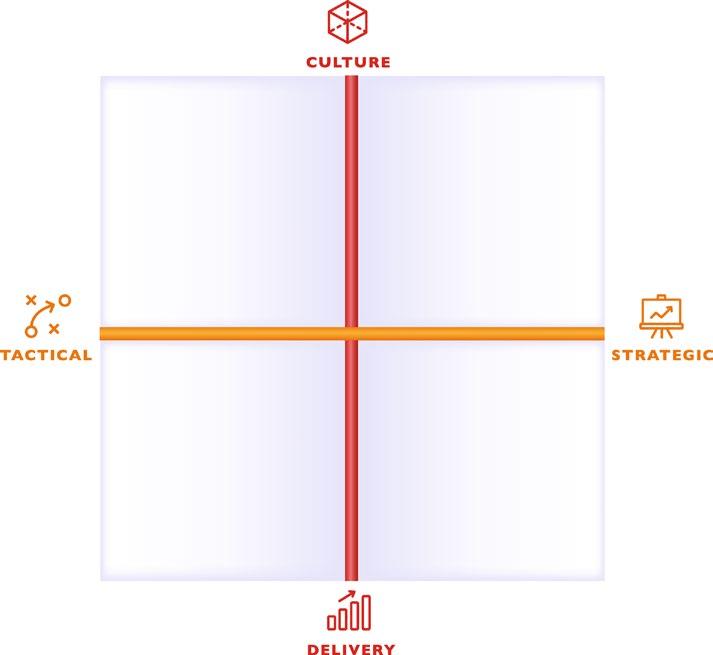 Situational Leadership Grid.