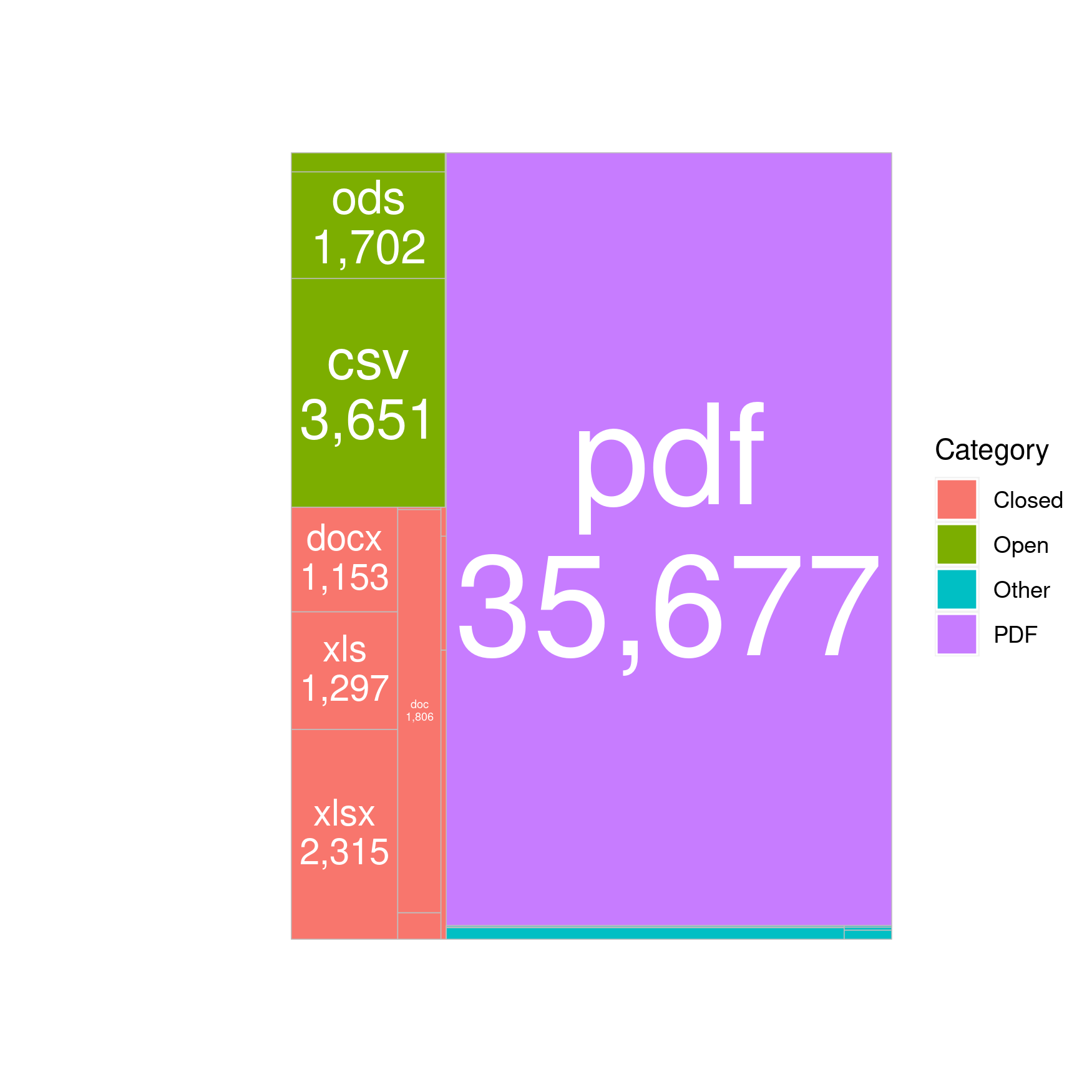 A treemap which show a volumetric view of data.