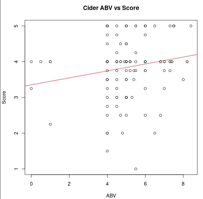 Scatter plot with weak positive correlation.