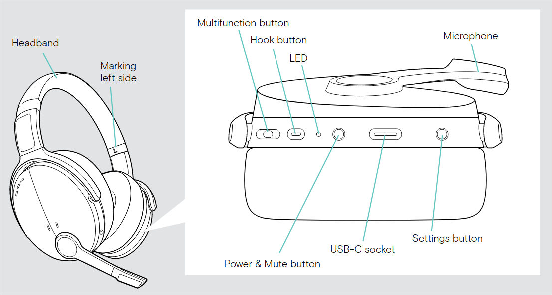 Diagram showing which buttons are which.