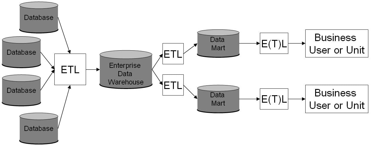 Diagram showing the logical connections in a datamart.