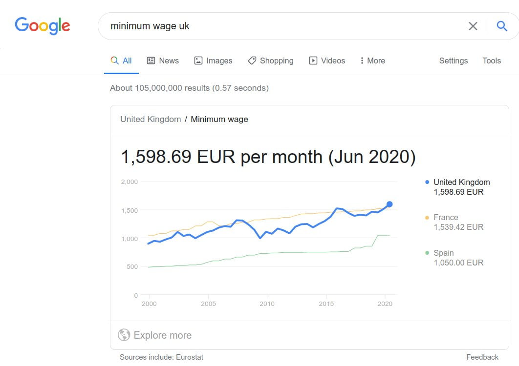 Graph showing the rise in minimum wage in Euros.